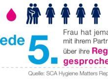 Nur jede fünfte Frau in Deutschland hat jemals mit ihrem Partner über ihre Regel gesprochen