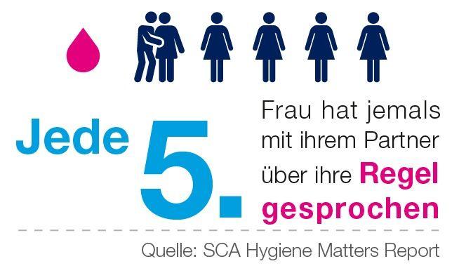 Nur-jede-f C3 BCnfte-Frau-in-Deutschland-hat-jemals-mit-ihrem-Partner- C3 BCber-ihre-Regel-gesprochen in Tabuthema: Menstruation und Sex