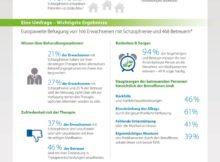 Europaweite Befragung im Auftrag von Janssen unter 166 Erwachsenen mit Schizophrenie und 468 Betreuern