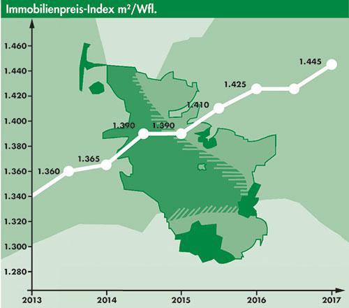 Immobilienpreis-Index für Schleswig-Holstein