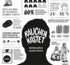 Plakat Welt-Nichtrauchertag