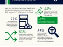 Mehrheit der Deutschen würde für Wahlfreiheit bei Medizinprodukten die Krankenkasse wechseln