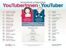 Deutschlands erfolgreichste YouTuberin ist Bianca Heinicke mit BibisBeautyPalace, auf Platz 1 der YouTuber schafft es Patrick Mayer mit seinem Gaming-Kanal Paluten