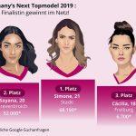 GNTM Finale 2019: Heidi Klum kürt die Gewinnerin, aber wer siegt im Web?