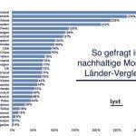 Deutschlands Fashionistas auf Platz 3 in Sachen nachhaltige Mode