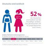 Internationaler Bikini-Day: Deutscher Strandneid auf die Figur anderer