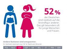 Hälfte der Deutschen ist neidisch auf die Strandfigur anderer