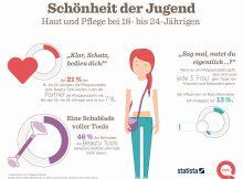 Bei einem Fünftel der 18- bis 24-jährigen Frauen nutzt der Partner die Pflegeprodukte mit.
