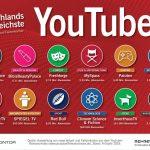 Social Media Ranking: Die erfolgreichsten deutschsprachigen YouTube-Kanäle