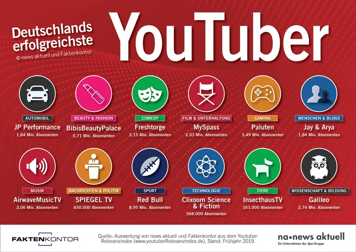 Deutschlands erfolgreichste YouTube-Kanäle