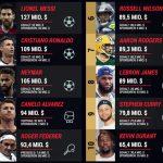 Der Ernährungsplan von Fußball-Ikone Christiano Ronaldo