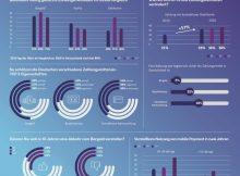 Infografik: Zahlungsverhalten in Deutschland, Österreich und Schweiz 2020; Quelle: BearingPoint