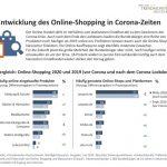 Kriegsgewinnler Online-Handel: Corona-Zeiten ändern dich