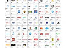 Instagram, YouTube und Zoom erstmals unter den Top100 von Interbrand's Best Global Brands 2020