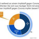 CoronaImpf-Umfrage: Potential und Hindernisse bei einer freiwilligen Impfung