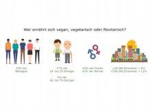 Neueste Umfrage zu vegan oder vegetarisch lebenden Personen (2021)