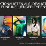 Weltweit größte Influencer-Studie über neue Influencer-Typologie