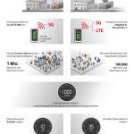 Die Europa-Premiere des 5G-Kernnetzes startet in Hamburg