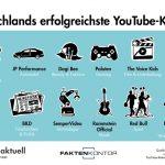 Die erfolgreichsten YouTube-Kanäle in Deutschland