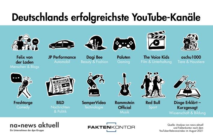 welche deutschen YouTube-Kanäle in ausgewählten Kategorien am erfolgreichsten sind